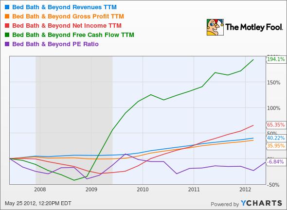 BBBY Revenues TTM Chart