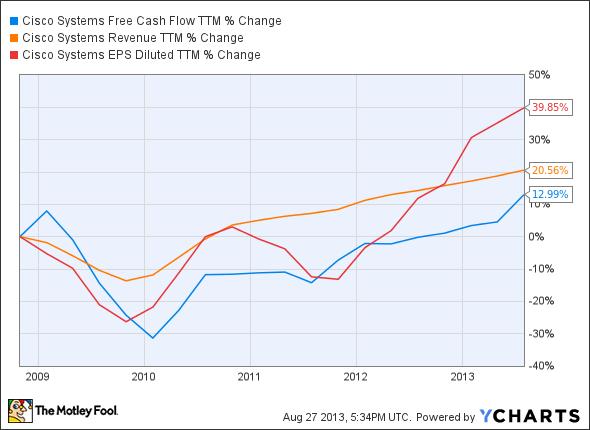 CSCO Free Cash Flow TTM Chart