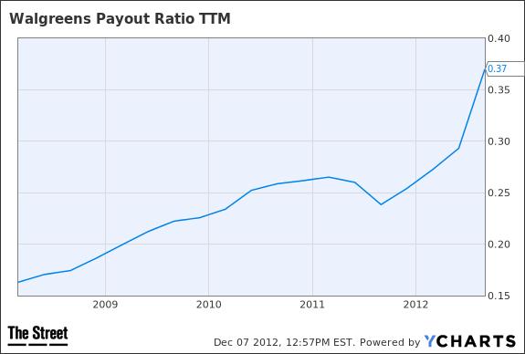 WAG Payout Ratio TTM Chart
