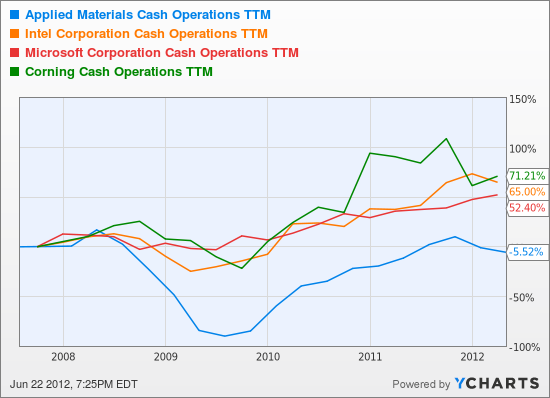 AMAT Cash Operations TTM Chart