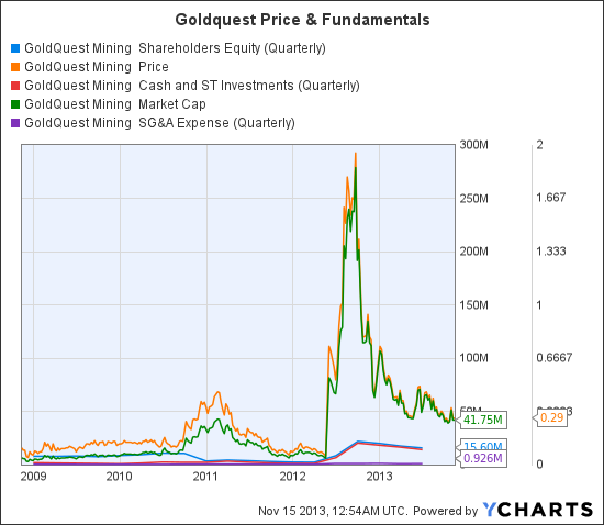 GQC Shareholders Equity (Quarterly) Chart