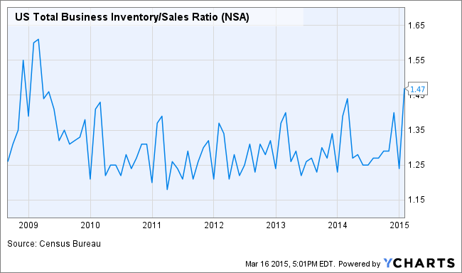 US Total Business Inventory/Sales Ratio Chart