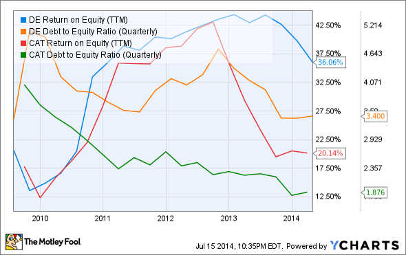 DE Return on Equity (TTM) Chart