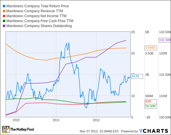 MTW Total Return Price Chart