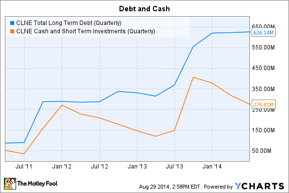 CLNE Total Long Term Debt (Quarterly) Chart