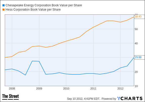CHK Book Value per Share Chart