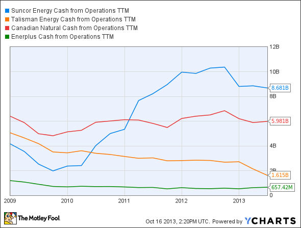 SU Cash from Operations TTM Chart
