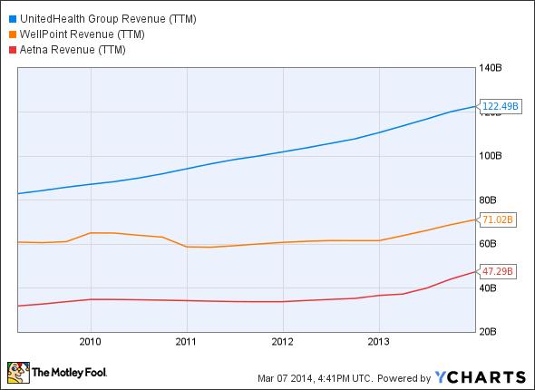 UNH Revenue (TTM) Chart