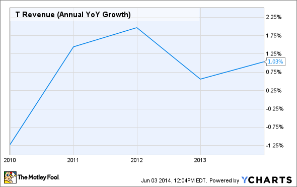 T Revenue (Annual YoY Growth) Chart
