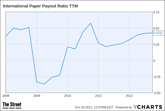 IP Payout Ratio TTM Chart