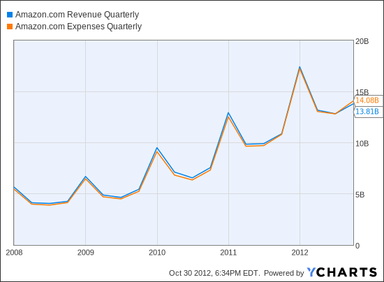 AMZN Revenue Quarterly Chart