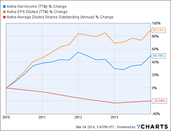 AET Net Income (TTM) Chart