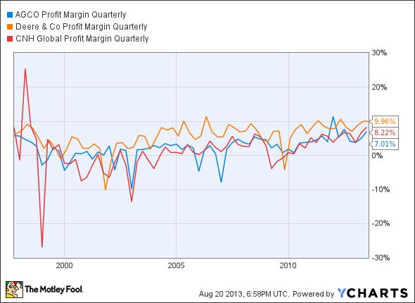 AGCO Profit Margin Quarterly Chart
