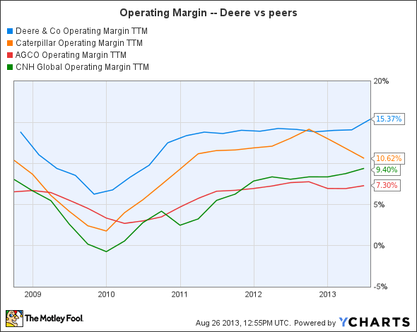 DE Operating Margin TTM Chart