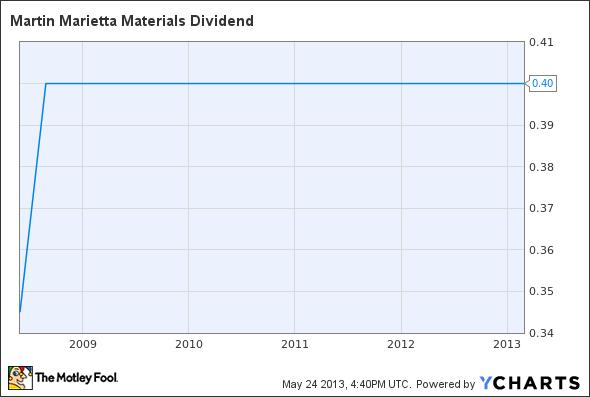 MLM Dividend Chart