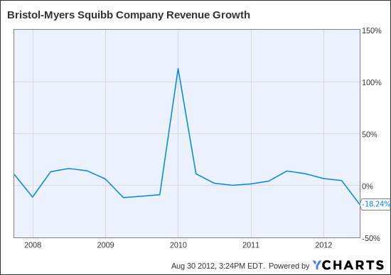 BMY Revenue Growth Chart