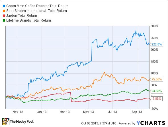 GMCR Total Return Price Chart