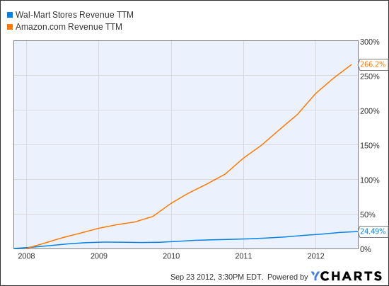 WMT Revenue TTM Chart