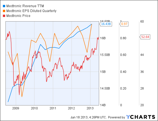 MDT Revenue TTM Chart