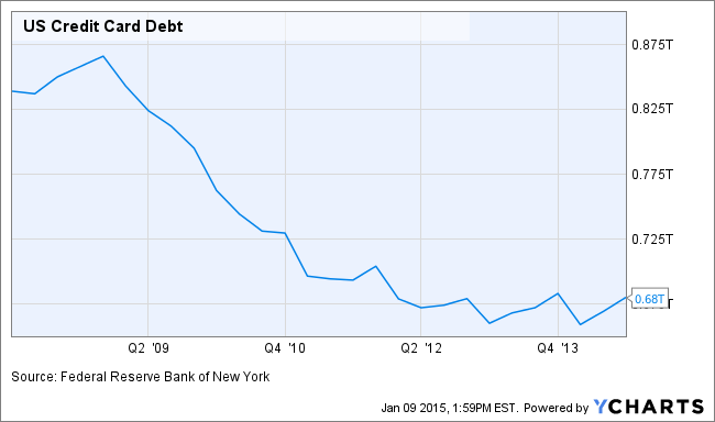 US Credit Card Debt Chart