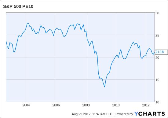 S&P 500 PE10 Chart