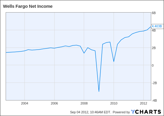 WFC Net Income Chart