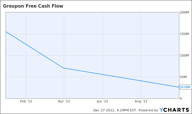 Groupon, Inc. (NASDAQ:GRPN) - Free Cash Flow