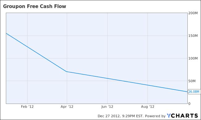 GRPN Free Cash Flow Chart