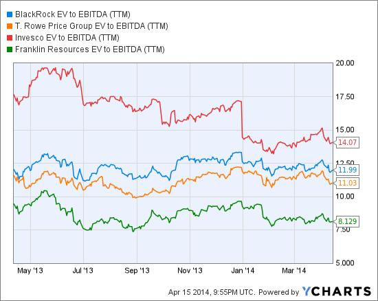 BLK EV to EBITDA (TTM) Chart
