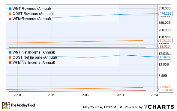 WMT Revenue (Annual) Chart
