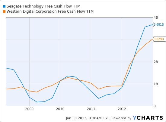 STX Free Cash Flow TTM Chart