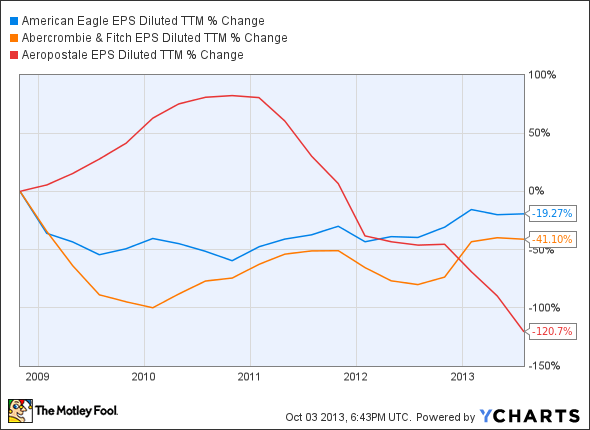 AEO EPS Diluted TTM Chart