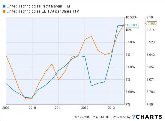 UTX Profit Margin TTM Chart