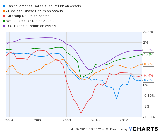 BAC Return on Assets Chart