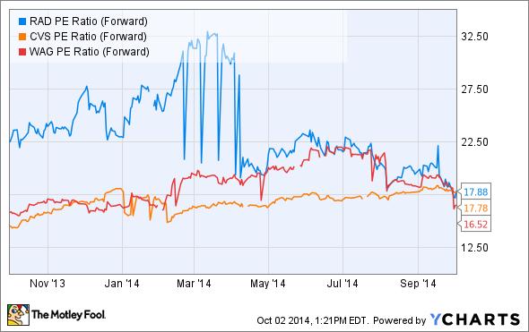 RAD PE Ratio (Forward) Chart