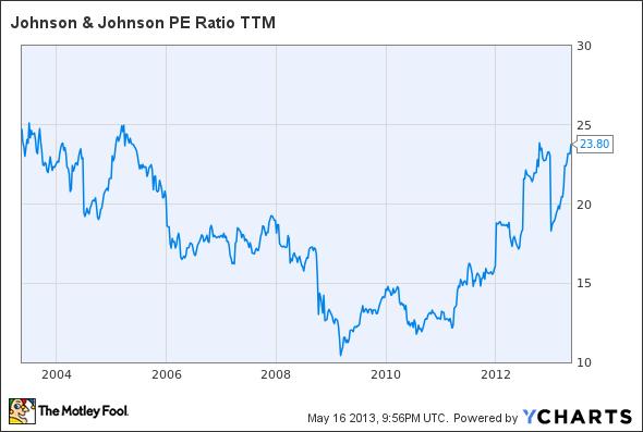 JNJ P/E Ratio TTM Chart