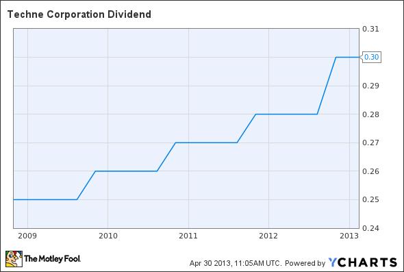 TECH Dividend Chart