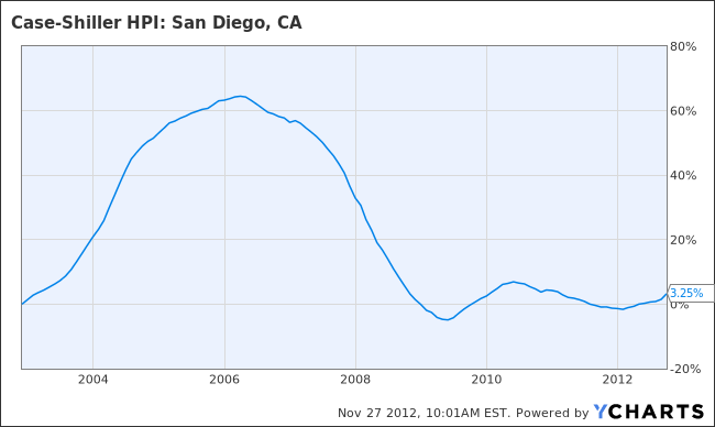 Case-Shiller Home Price Index: San Diego, CA Chart