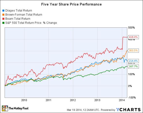 DEO Total Return Price Chart