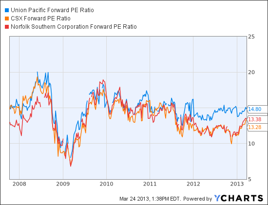 UNP Forward PE Ratio Chart