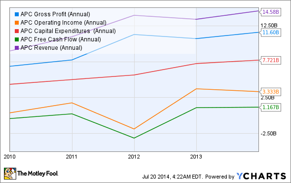 APC Gross Profit (Annual) Chart