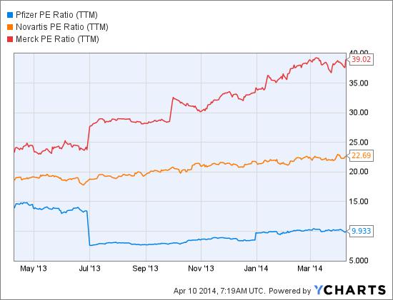PFE PE Ratio (TTM) Chart