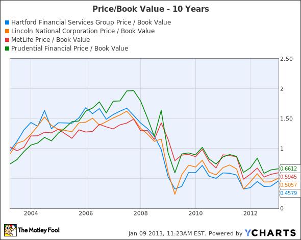Buy the Financials Trading Below Book Value - seattlepi com