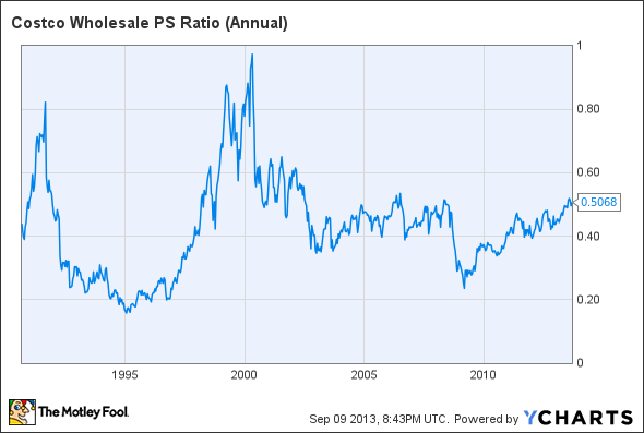 COST PS Ratio (Annual) Chart