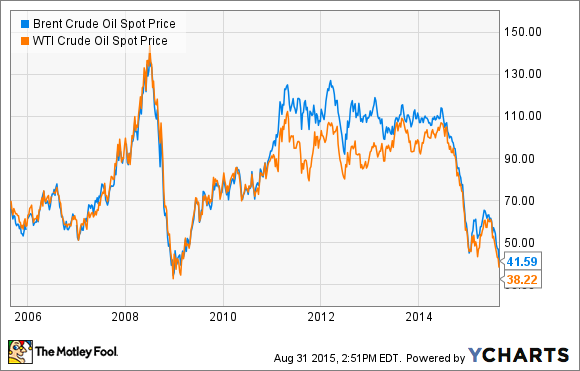 What Low Oil Prices Mean For Ford Motor Company And