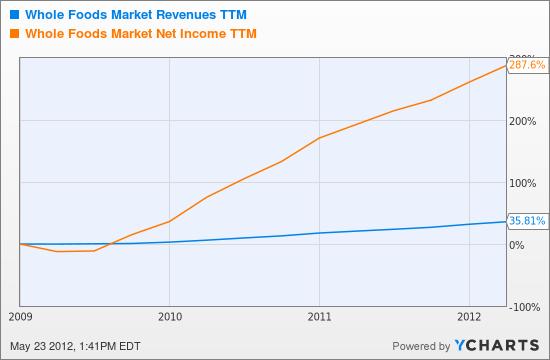 WFM Revenues TTM Chart