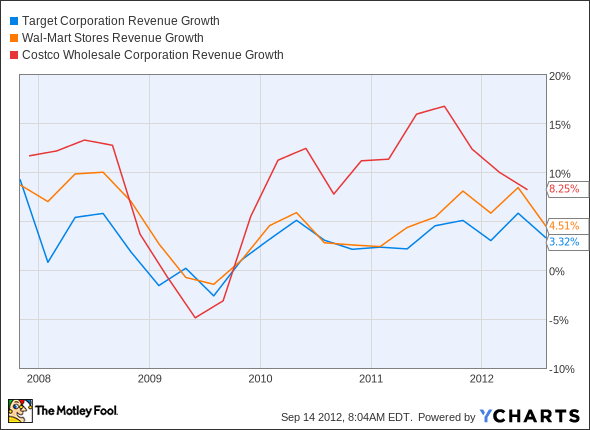 TGT Revenue Growth Chart