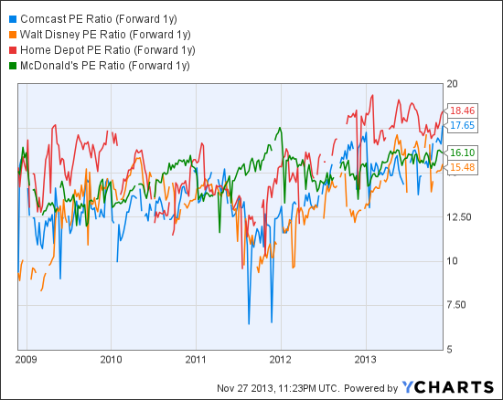 CMCSA PE Ratio (Forward 1y) Chart