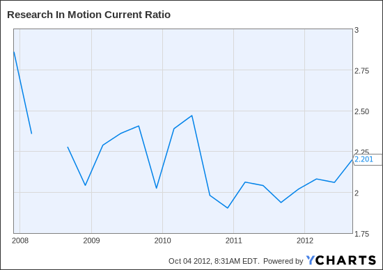 RIMM Current Ratio Chart