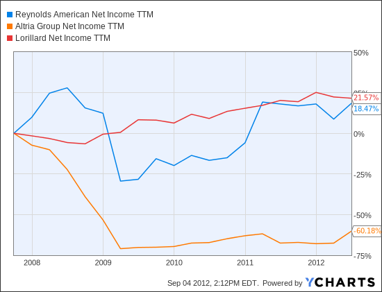 RAI Net Income TTM Chart